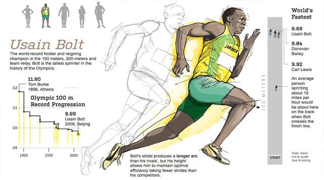 Usain Bolt - Science Behind Running